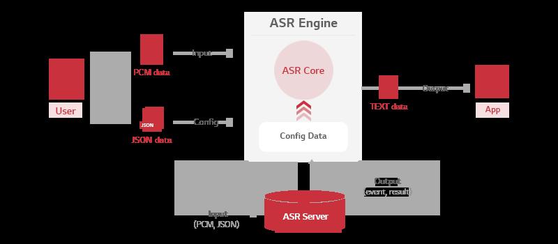 ASR 엔진 구조 이미지