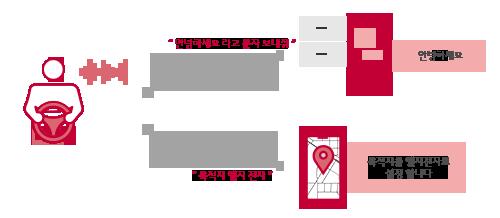 운전 중에 음성으로 메시지를 보내거나 내비게이션의 목적지를 설정하는 이미지