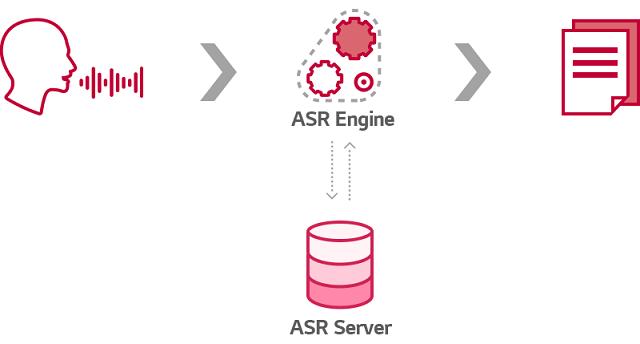 ASR 엔진을 통해 음성을 텍스트로 변환하는 과정 이미지