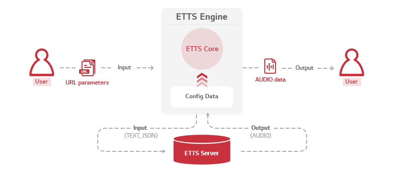 Architecture of ETTS Engine