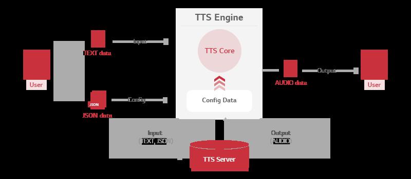Architecture of NLP Engine