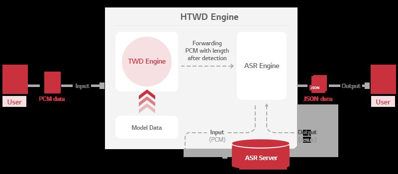 HTWD 엔진 구조 이미지