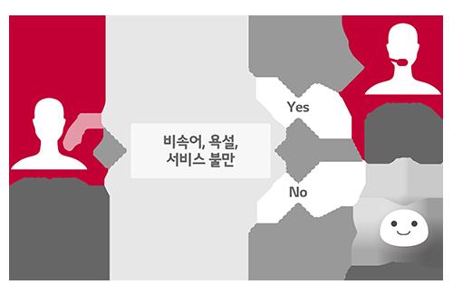 사용자의 감정을 인식하는 챗봇 서비스 이미지