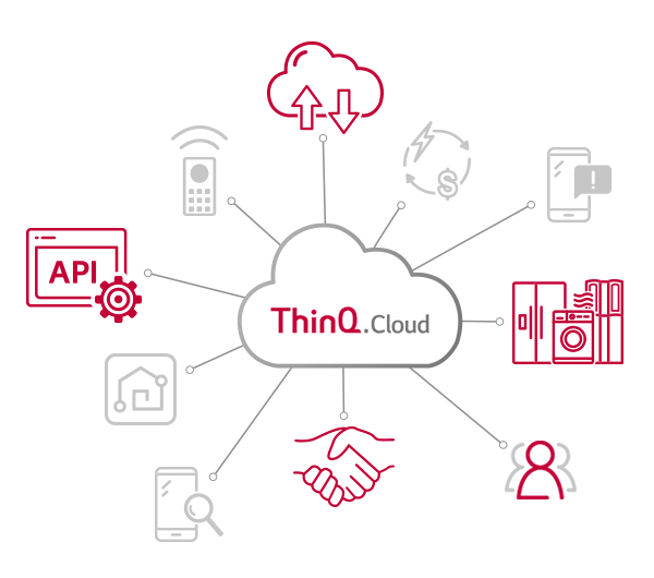 Image for ThinQ.Cloud concept