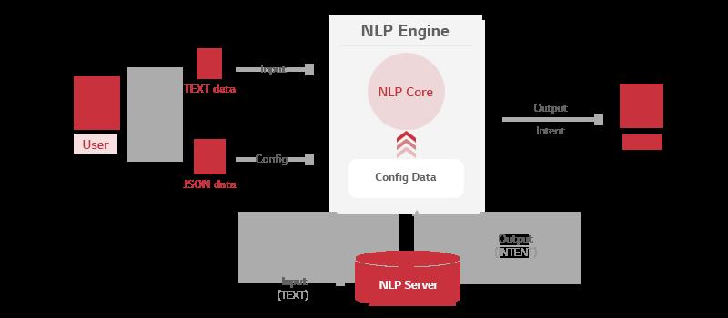 NLP 엔진의 아키텍처