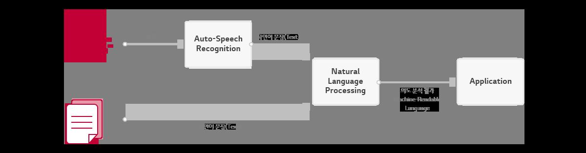 NLP 엔진의 동작 과정