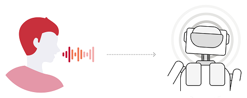 Improve voice quality for speech recognition of appliances