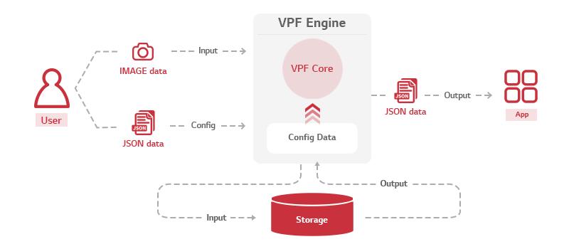 Architecture of VPF Engine