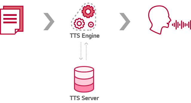 Process of TTS Engine