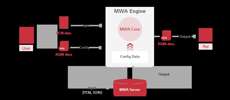 Architecture of MWA Engine