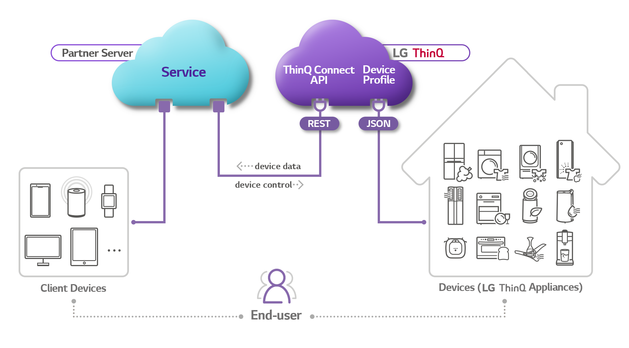 ThinQ Connect concept diagram