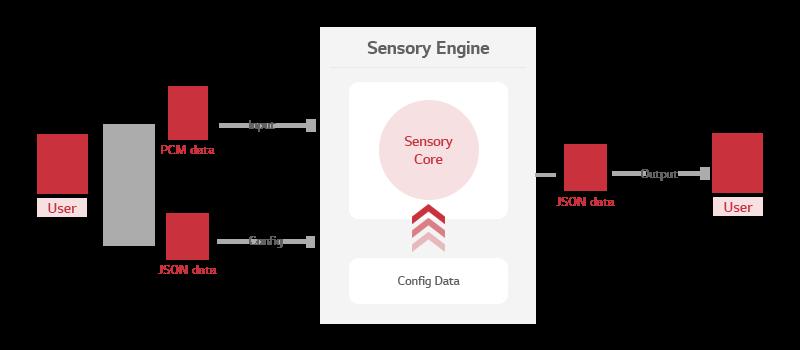 Sensory architecture.png