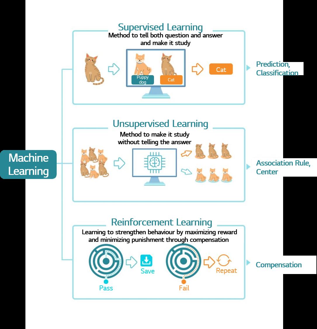 Three training methods for Machine Learning