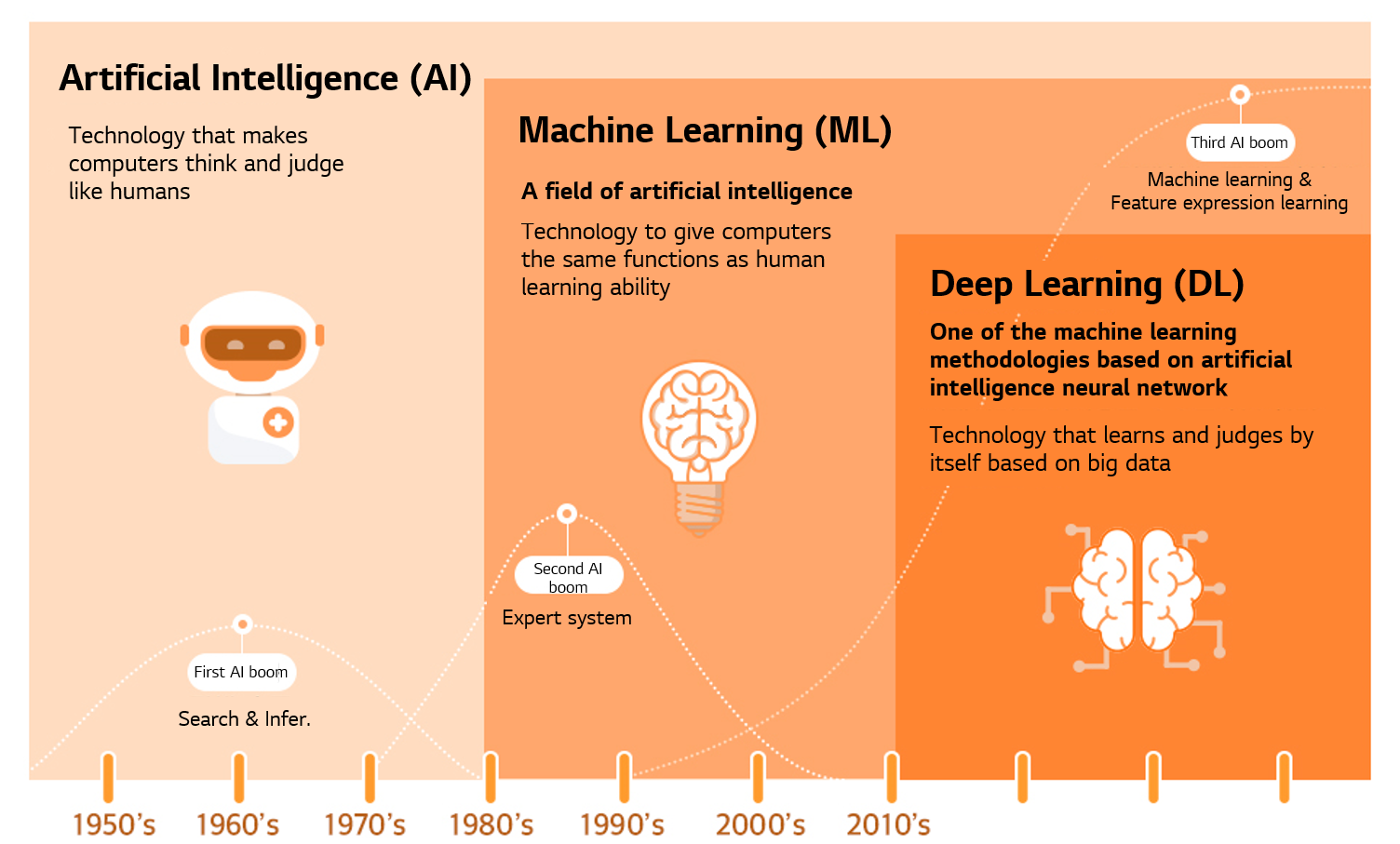 The relationship between these artificial intelligence technologies