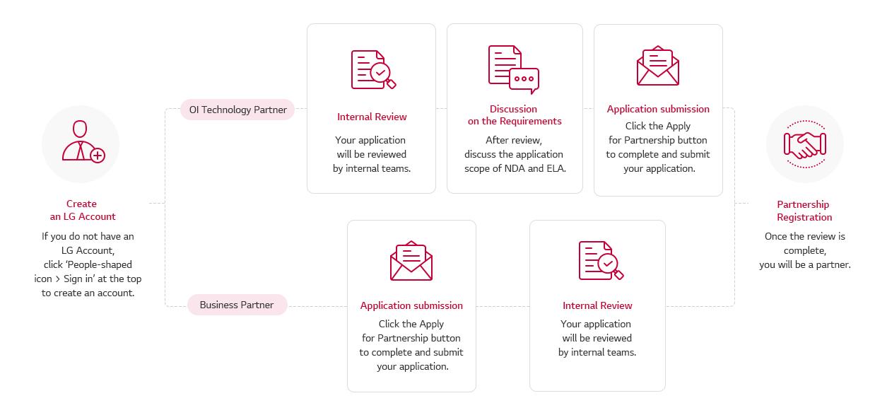 ThinQ.AI Partnership process