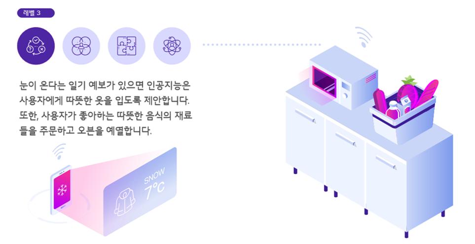 인공지능의 발전: 3단계 추론 예시 이미지