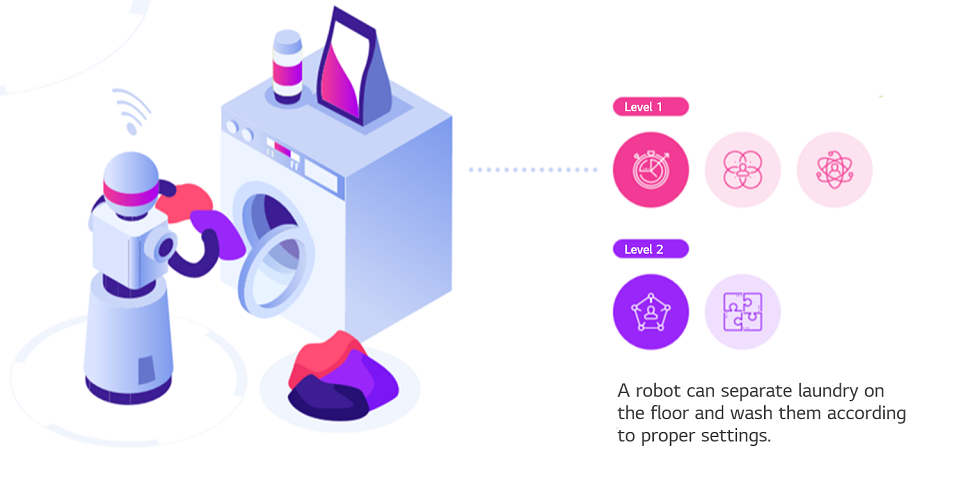Example scenario of AI development: Level 1, Efficiency