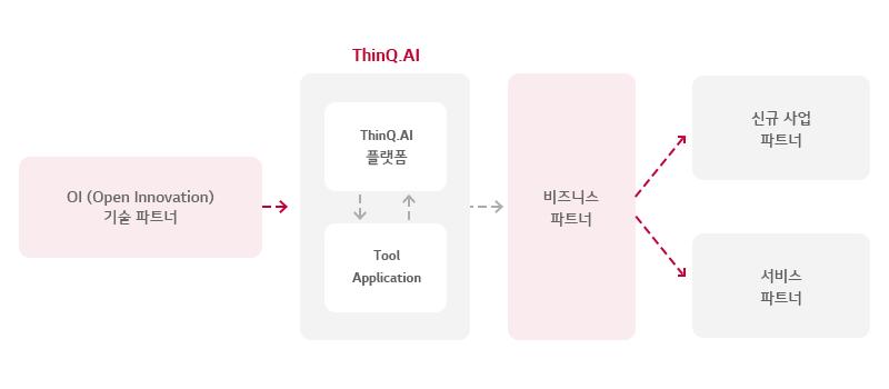 ThinQ.AI 파트너 유형