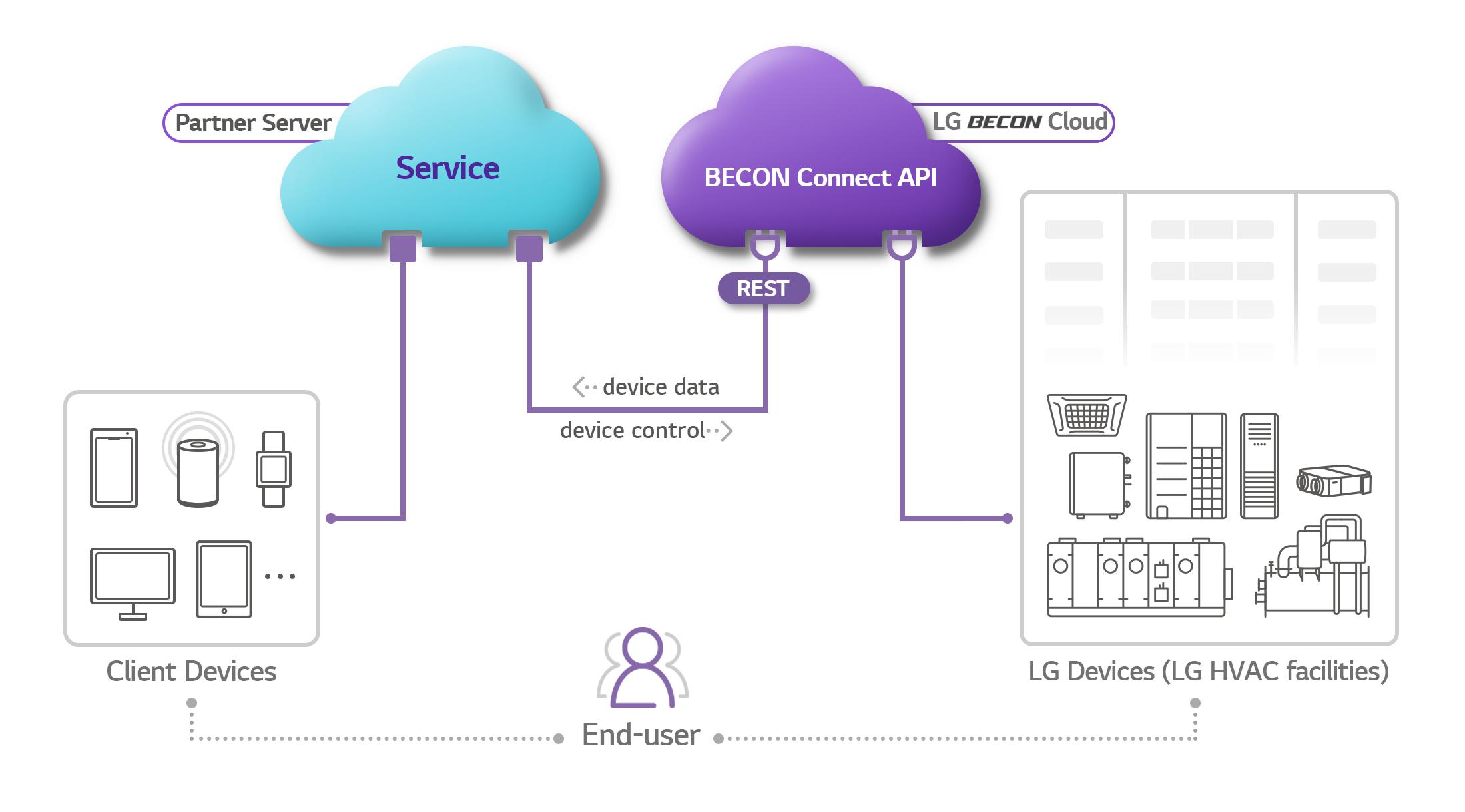 BECON Connect concept diagram