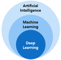 Relationship between artificial intelligence, machine learning and deep learning