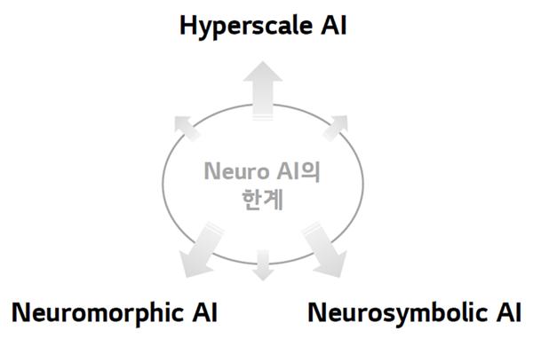Neuro AI의 한계 극복 방법 3 가지