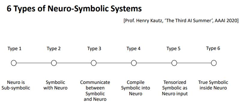 6 Types of Neuro-Symbolic Systems
