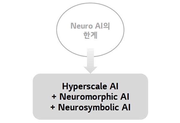 Neuro AI의 한계는 초거대 인공지능, 뉴로모픽 인공지능 그리고 뉴로 심볼릭 인공지능을 조합하여 극복 가능