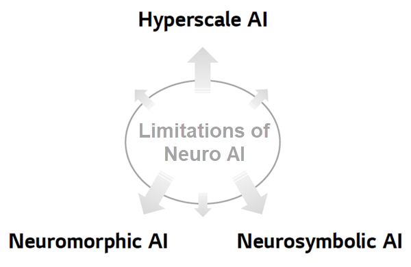 3 ways to overcome the limitations of Neuro AI