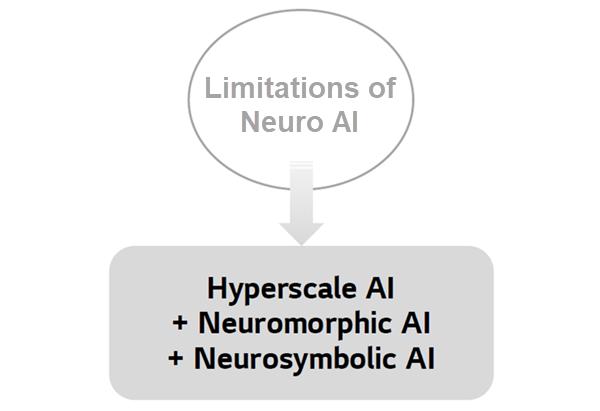 Overcoming the limitations of Neuro AI by Hyperscale AI, Neuromorphic AI, and Neuro-symbolic AI.