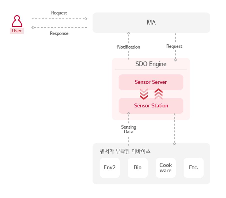 SDO Engin architecture