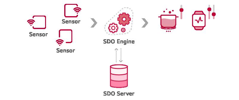 SDO Engine Introduce image