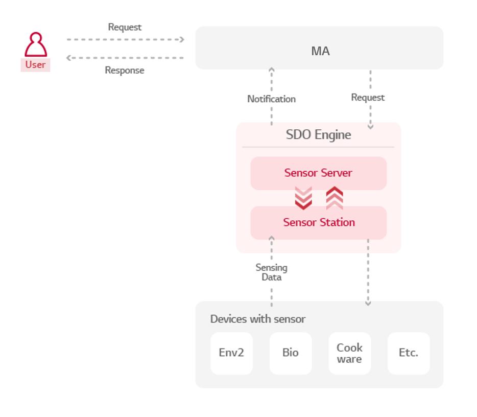 SDO Engine architecture